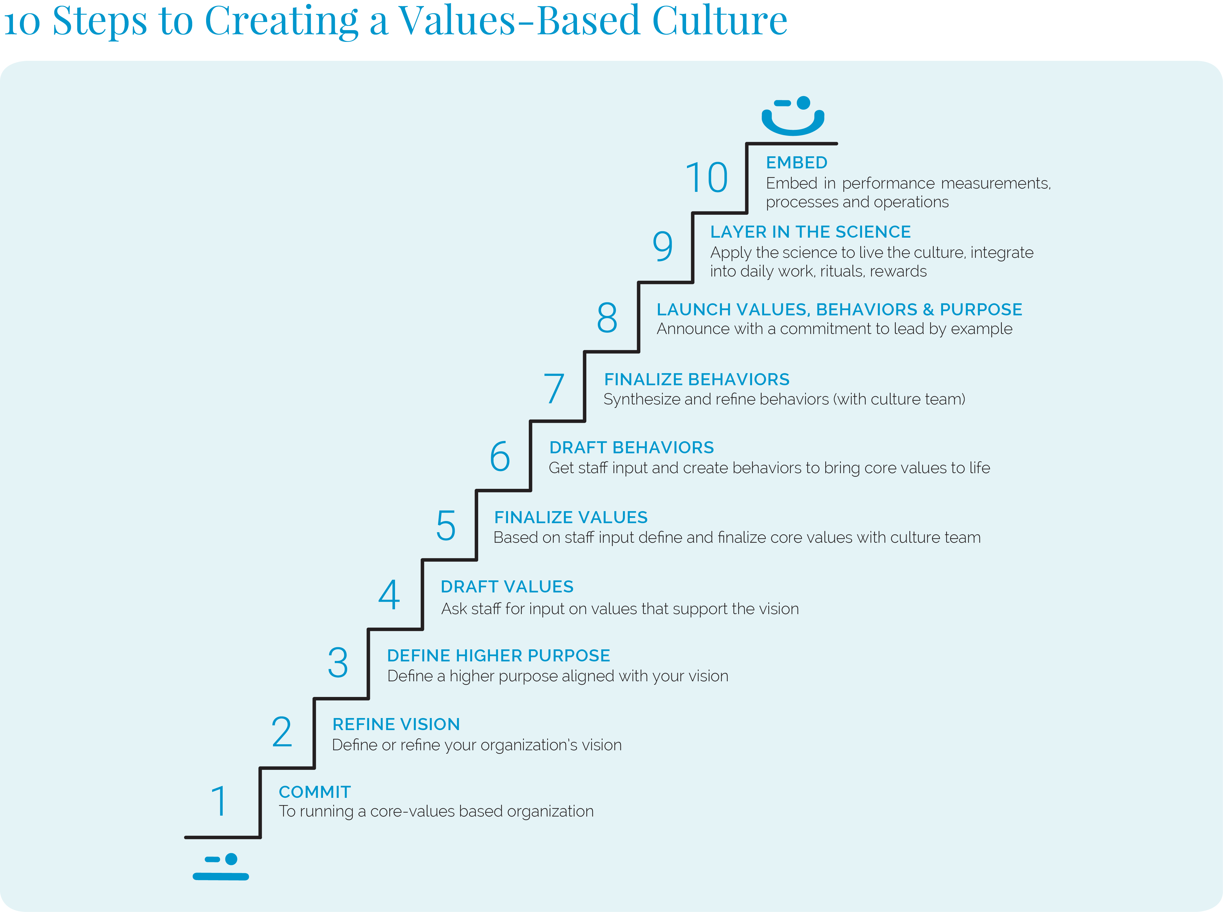 10 steps to creating core values for your company culture