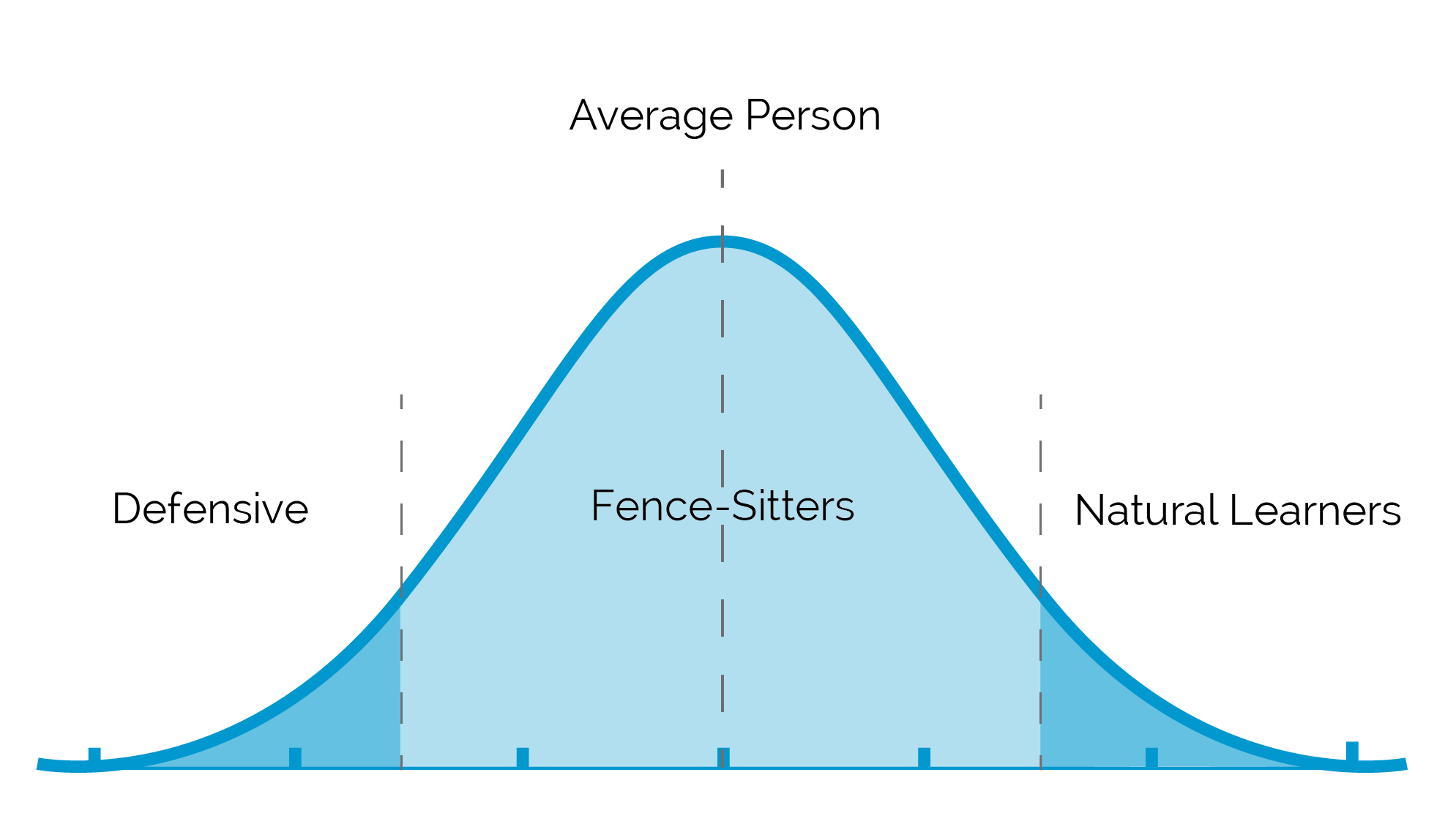 learning bell curve delivering happiness