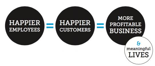 delivering happiness model formula