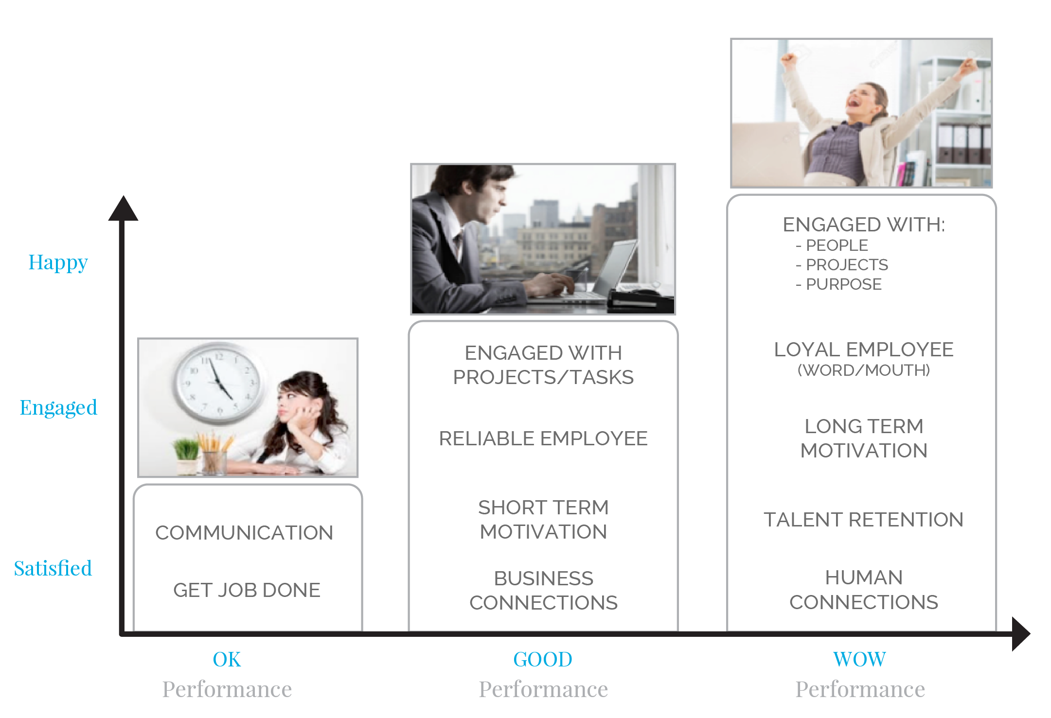 Delivering Happiness Framework Employee Performance Tony Hsieh Jenn Lim