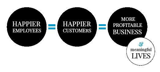 Delivering Happiness Equation-black