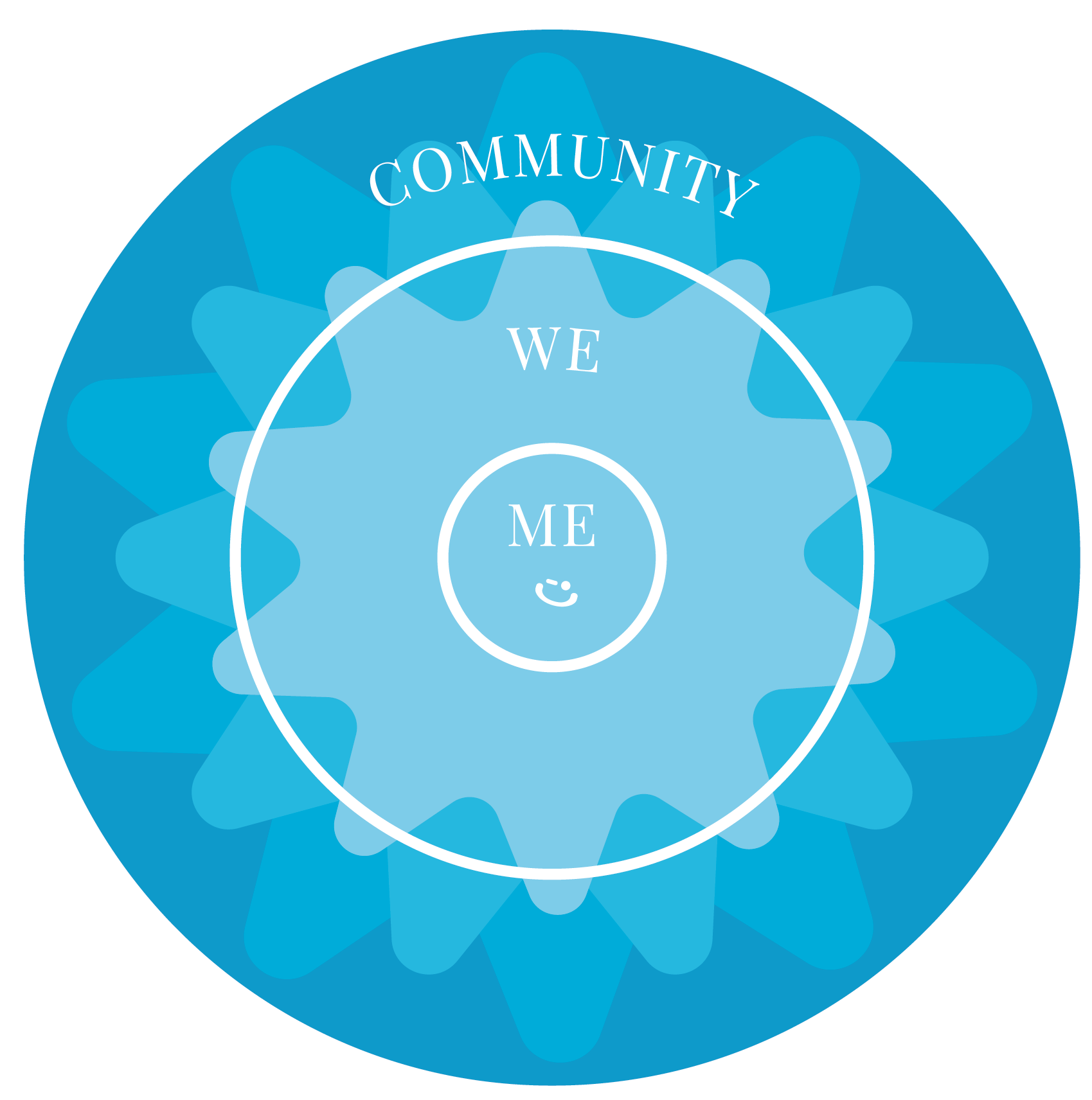 Delivering Happiness Me, We, Community dh blueprint model