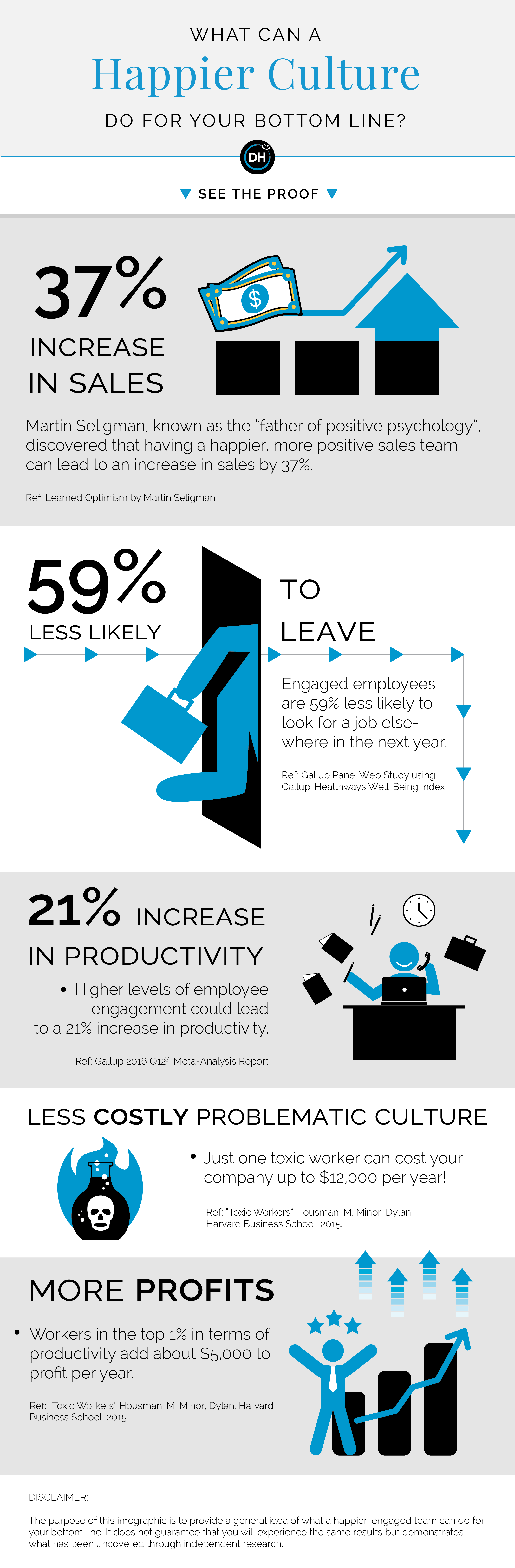 proof and benefits of a happier engaged company culture infographic stats delivering happiness