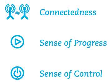 progress control connectedness employee elements for happiness