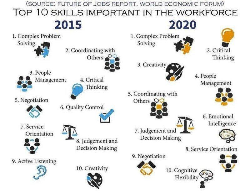 Top 10 Skills Workforce.jpg
