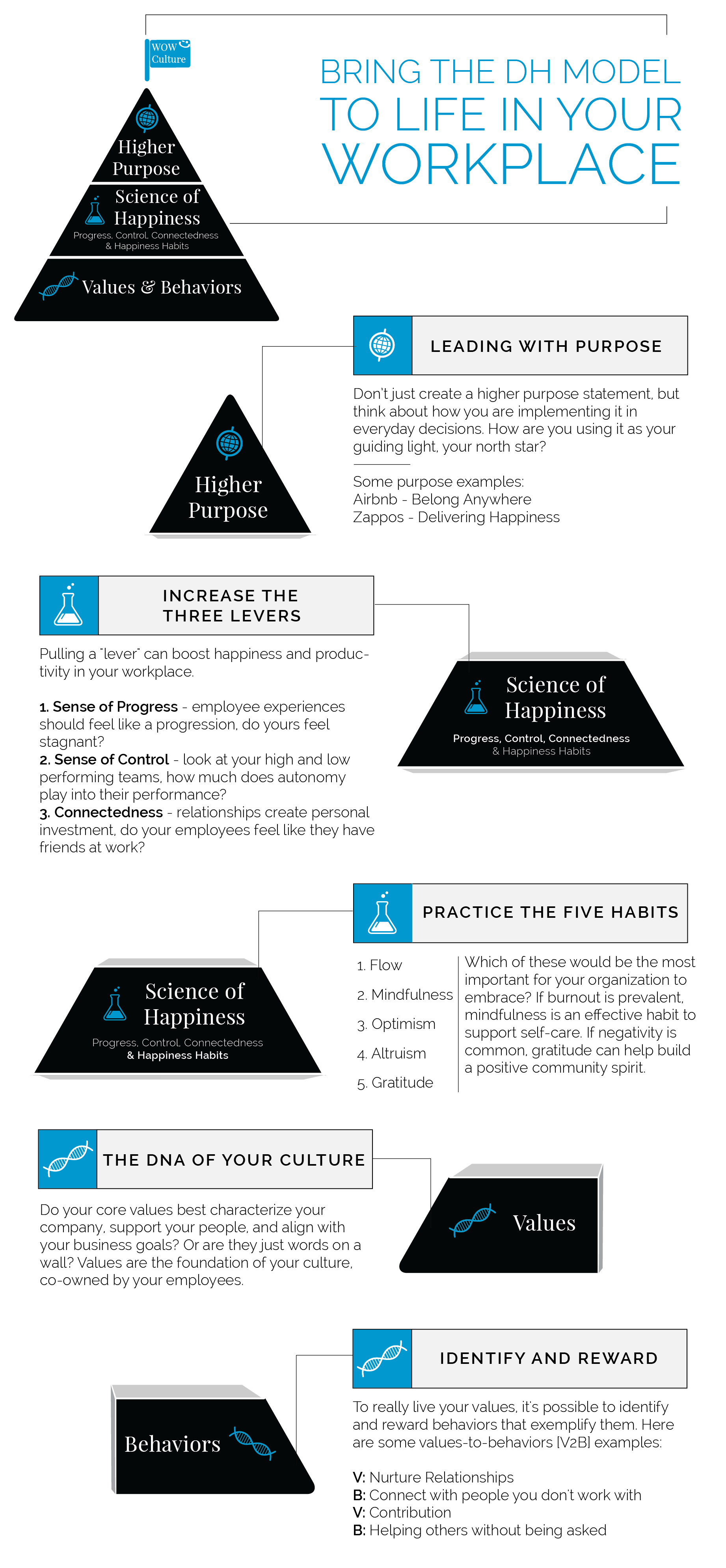 Delivering Happiness Business Model Infographic Employee Engagement