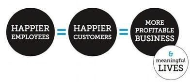 Delivering Happiness Formula Business Model