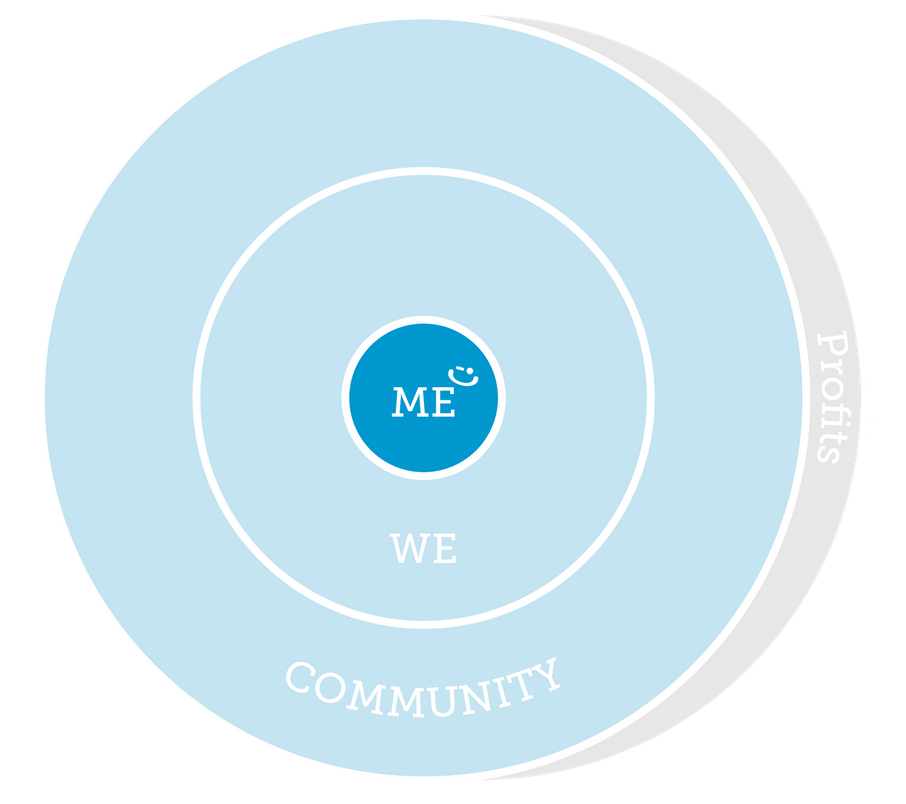 Me-We-Community model at Delivering Happiness