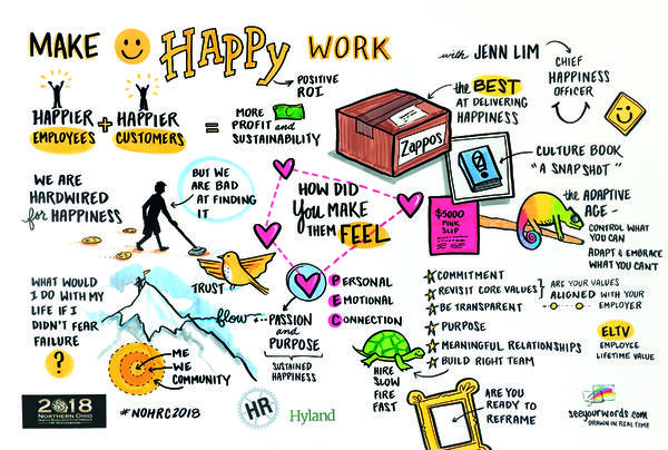 Graphic Recording Jenn Lim Keynote Visual Delivering Happiness